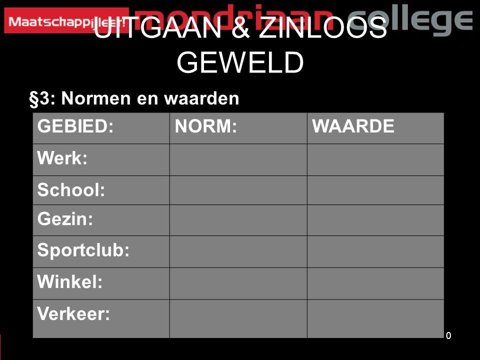 10 UITGAAN & ZINLOOS GEWELD §3: Normen en waarden GEBIED:NORM:WAARDE Werk: School: Gezin: Sportclub: Winkel: Verkeer: