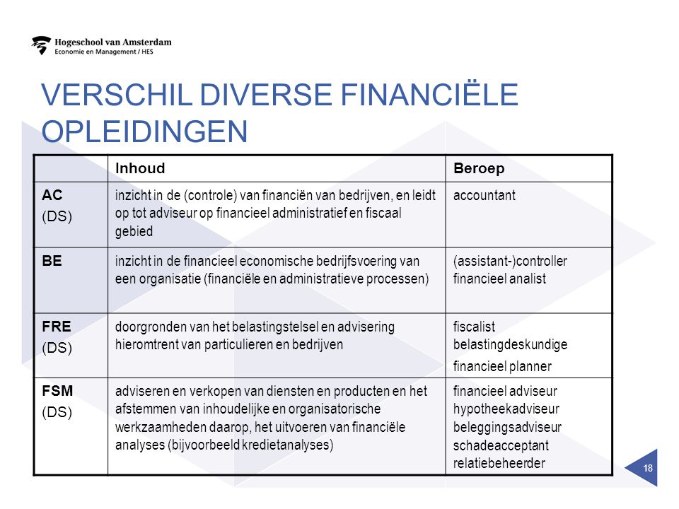 VERSCHIL DIVERSE FINANCIËLE OPLEIDINGEN InhoudBeroep AC (DS) inzicht in de (controle) van financiën van bedrijven, en leidt op tot adviseur op financieel administratief en fiscaal gebied accountant BE inzicht in de financieel economische bedrijfsvoering van een organisatie (financiële en administratieve processen) (assistant-)controller financieel analist FRE (DS) doorgronden van het belastingstelsel en advisering hieromtrent van particulieren en bedrijven fiscalist belastingdeskundige financieel planner FSM (DS) adviseren en verkopen van diensten en producten en het afstemmen van inhoudelijke en organisatorische werkzaamheden daarop, het uitvoeren van financiële analyses (bijvoorbeeld kredietanalyses) financieel adviseur hypotheekadviseur beleggingsadviseur schadeacceptant relatiebeheerder 18