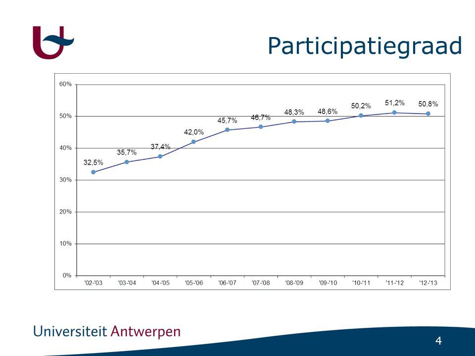 5 Participatiegraad (%) voor het venster 2012-2013 per gemeente http://bevolkingsonderzoek.incijfers.be/jive Bron: Jaarrapport 2013 Centrum voor Kankeropsporing