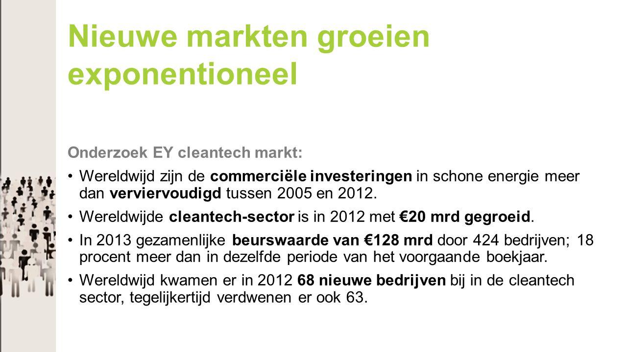 Onderzoek EY cleantech markt: Wereldwijd zijn de commerciële investeringen in schone energie meer dan verviervoudigd tussen 2005 en 2012. Wereldwijde
