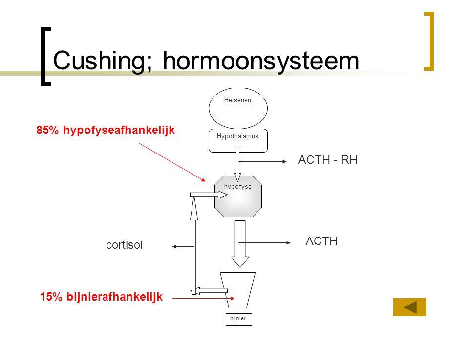 Therapie iatrogene Cushing Afhankelijk omstandigheden.