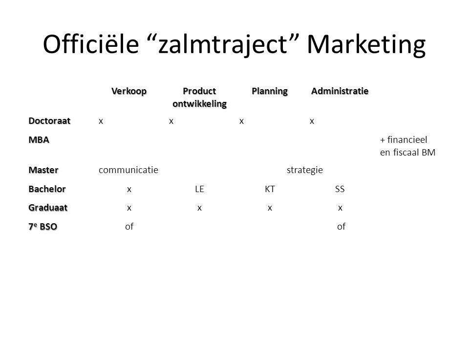 """Officiële """"zalmtraject"""" Marketing Verkoop Product ontwikkeling PlanningAdministratie Doctoraatxxxx MBA+ financieel en fiscaal BM Mastercommunicatie st"""