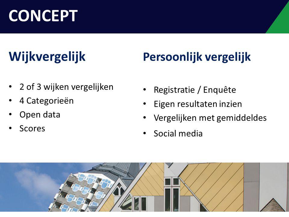 Wijkvergelijk 2 of 3 wijken vergelijken 4 Categorieën Open data Scores Persoonlijk vergelijk Registratie / Enquête Eigen resultaten inzien Vergelijken met gemiddeldes Social media INLEIDING CONCEPT