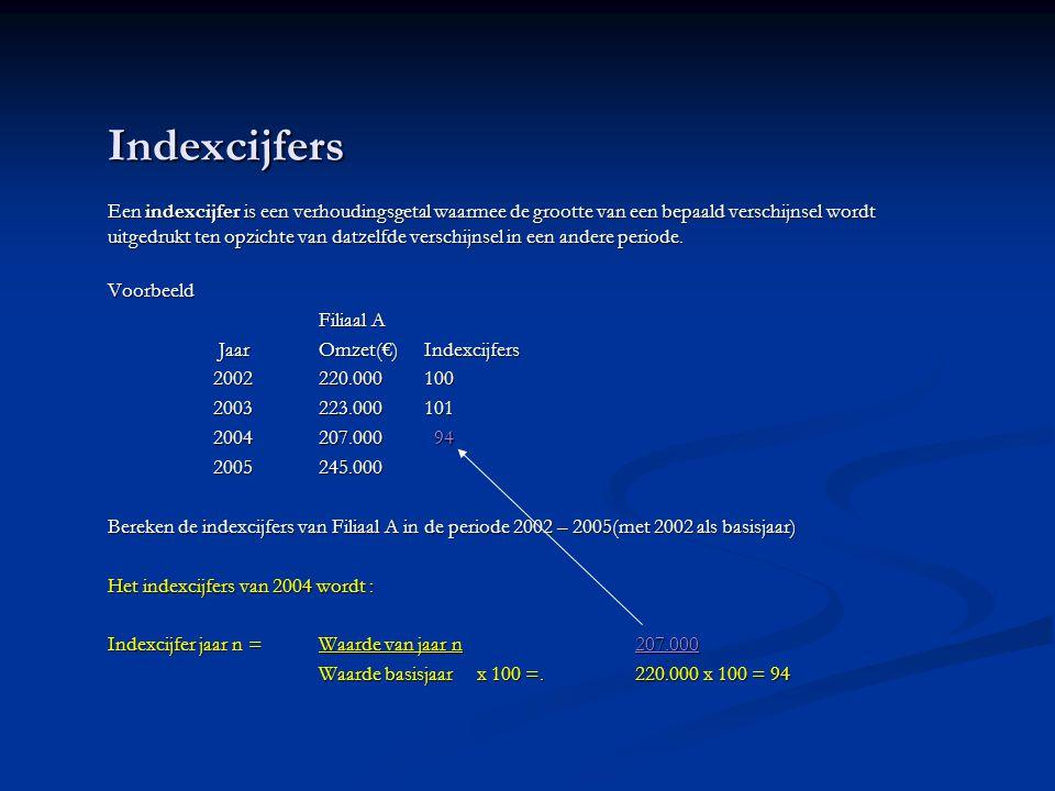 Indexcijfers Een indexcijfer is een verhoudingsgetal waarmee de grootte van een bepaald verschijnsel wordt uitgedrukt ten opzichte van datzelfde verschijnsel in een andere periode.