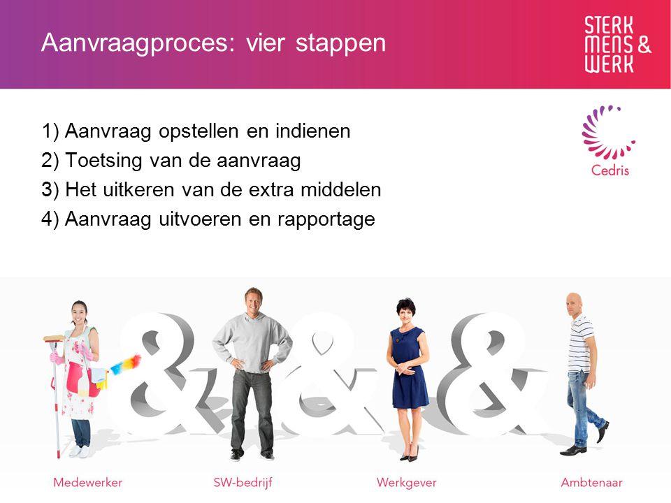 Aanvraagproces: vier stappen 1) Aanvraag opstellen en indienen 2) Toetsing van de aanvraag 3) Het uitkeren van de extra middelen 4) Aanvraag uitvoeren en rapportage