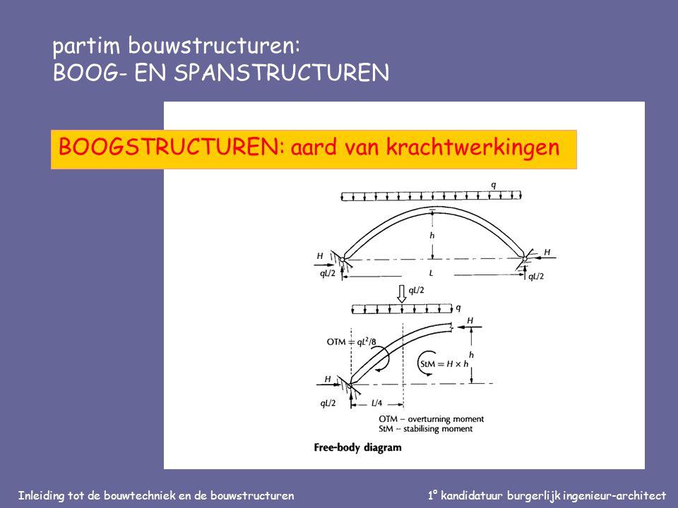 Inleiding tot de bouwtechniek en de bouwstructuren1° kandidatuur burgerlijk ingenieur-architect partim bouwstructuren: BOOG- EN SPANSTRUCTUREN BOOGSTRUCTUREN: aard van krachtwerkingen