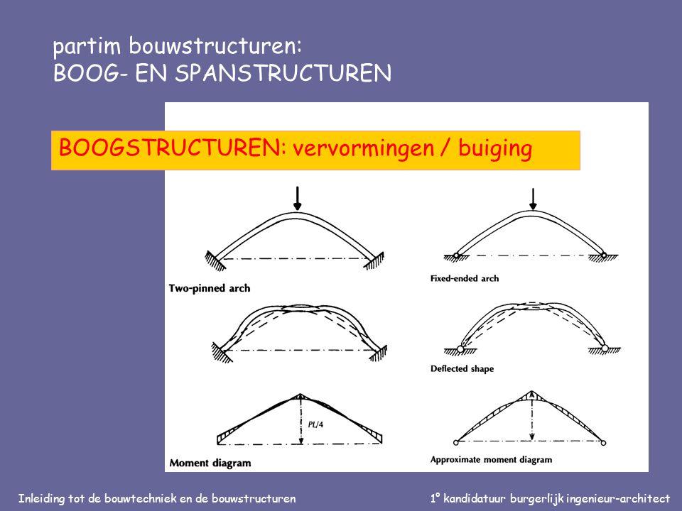 Inleiding tot de bouwtechniek en de bouwstructuren1° kandidatuur burgerlijk ingenieur-architect partim bouwstructuren: BOOG- EN SPANSTRUCTUREN BOOGSTRUCTUREN: vervormingen / buiging