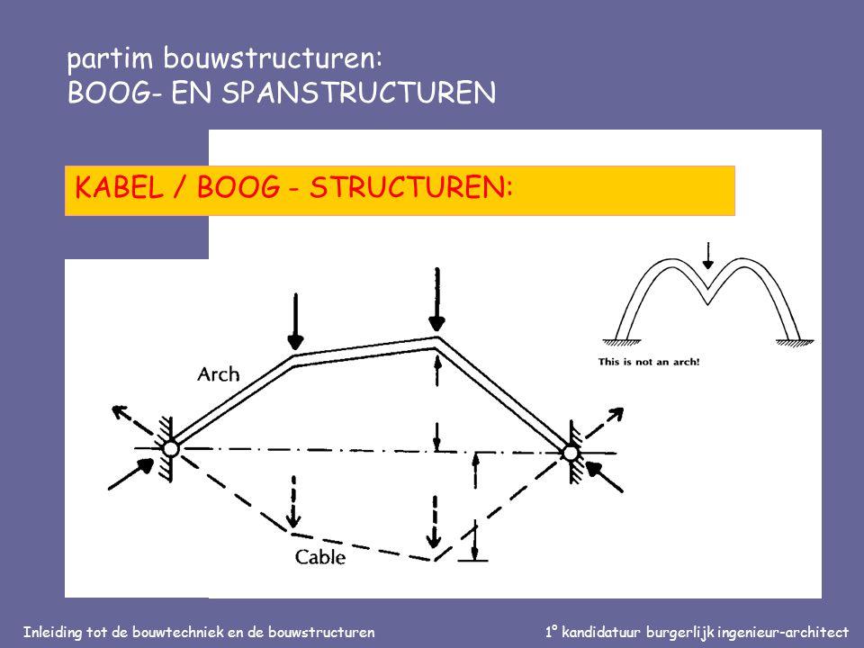 Inleiding tot de bouwtechniek en de bouwstructuren1° kandidatuur burgerlijk ingenieur-architect partim bouwstructuren: BOOG- EN SPANSTRUCTUREN SPANNINGSLIJNEN IN EEN LIGGER