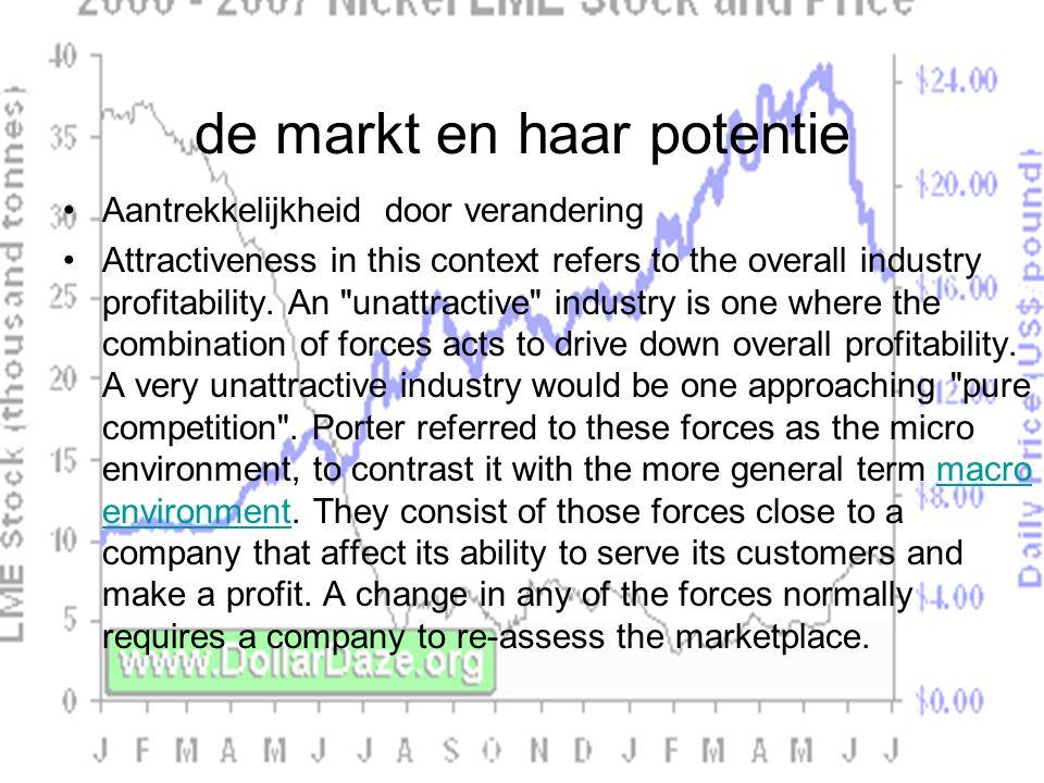 de markt en haar potentie Aantrekkelijkheid door verandering Attractiveness in this context refers to the overall industry profitability.
