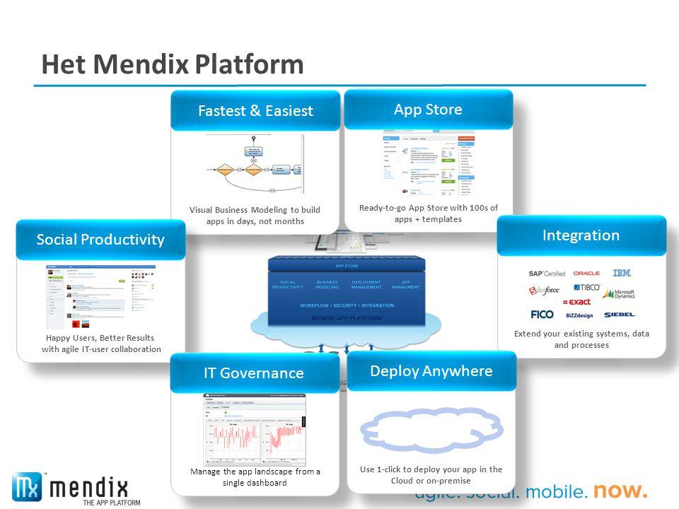 Applicatie Levenscyclus Capture Develop Deploy User Stories Model Analytics Feedback Itereren Manage