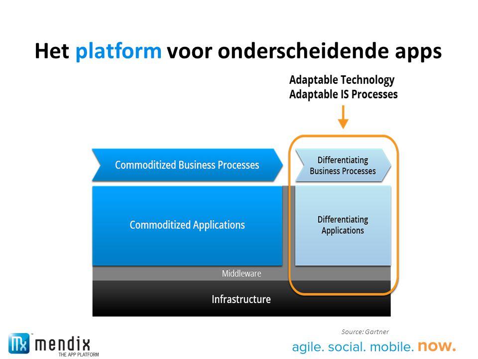 Enterprise Mobile Waar wordt Mendix voor gebruikt.