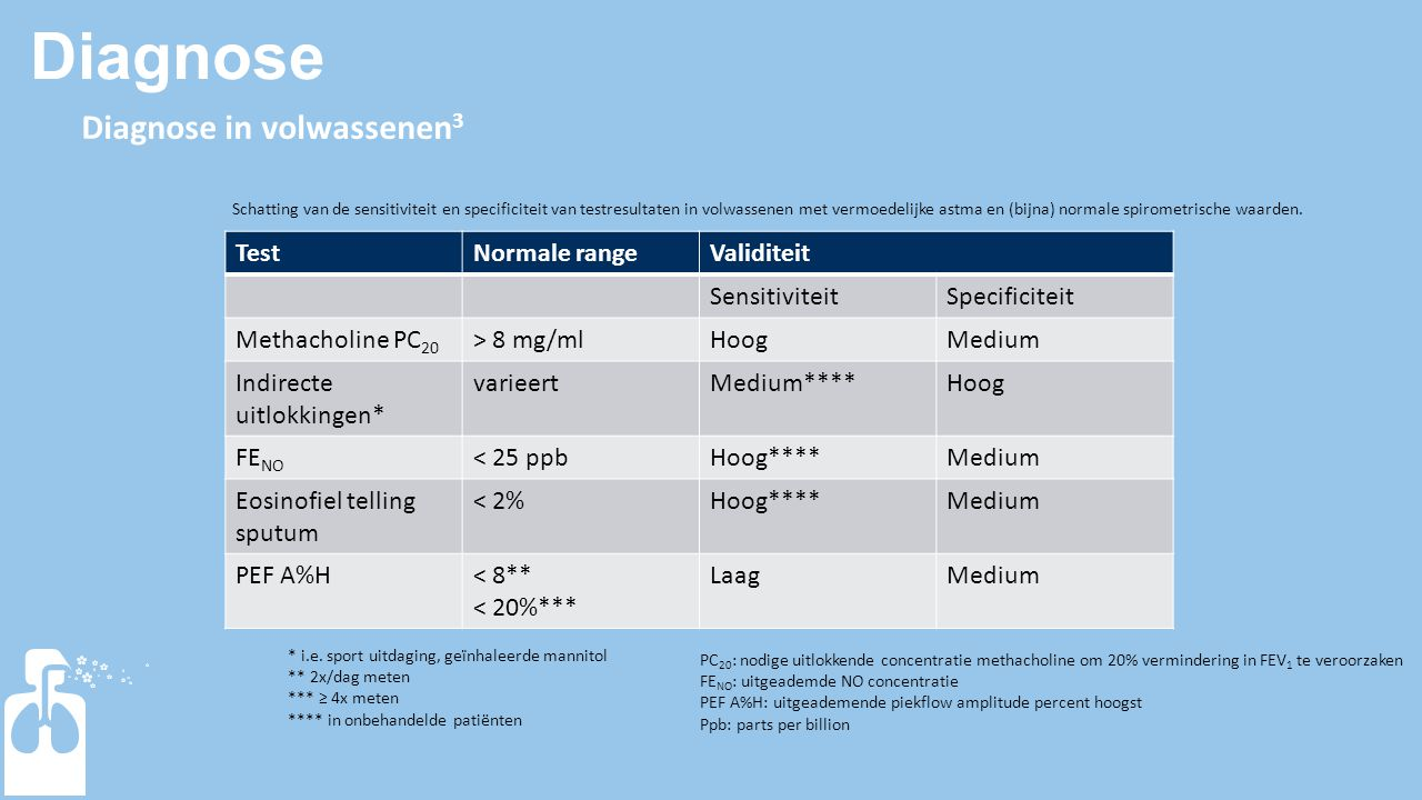 Diagnose Diagnose in volwassenen 3 TestNormale rangeValiditeit SensitiviteitSpecificiteit Methacholine PC 20 > 8 mg/mlHoogMedium Indirecte uitlokkinge