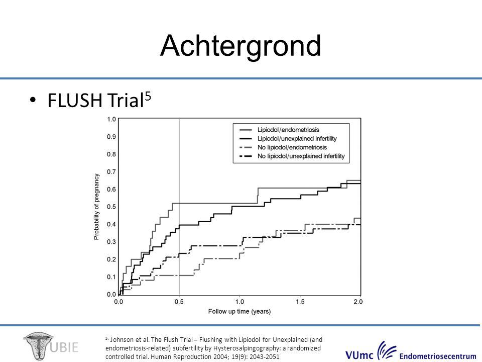 LUBE trial; Lipiodol Uterine Bathing Effect for Enhancing the Results of In Vitro Fertilisation, A Pilot Randomised Trial.