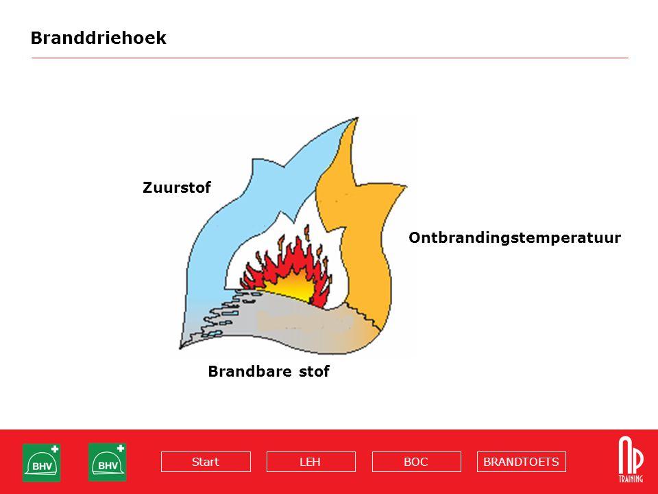 BRANDTOETSBOCLEHStart Branddriehoek Zuurstof Ontbrandingstemperatuur Brandbare stof