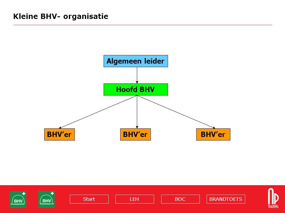 BRANDTOETSBOCLEHStart Kleine BHV- organisatie Algemeen leider Hoofd BHV BHV'er