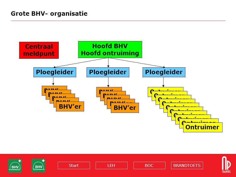 BRANDTOETSBOCLEHStart Grote BHV- organisatie Hoofd BHV Hoofd ontruiming Ploegleider BHV'er Ontruimer Centraal meldpunt