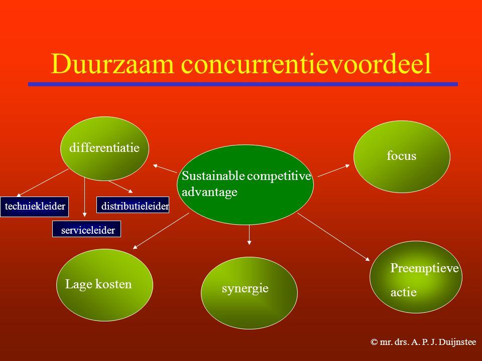 Duurzaam concurrentievoordeel Sustainable competitive advantage differentiatie Lage kosten focus synergie Preemptieve actie techniekleider serviceleider distributieleider © mr.