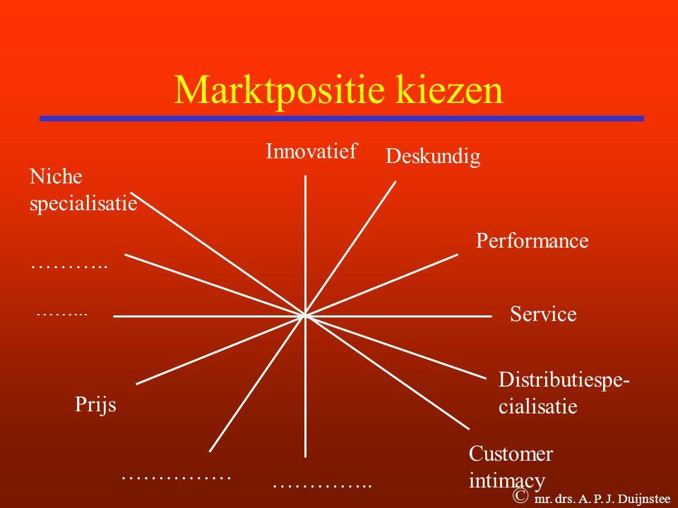 Marktpositie kiezen Innovatief ……...