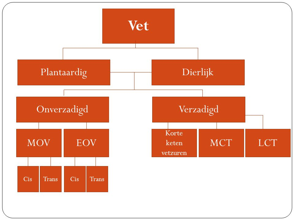 Vet PlantaardigDierlijk OnverzadigdVerzadigd MOVEOV CisTransCisTrans Korte keten vetzuren MCTLCT