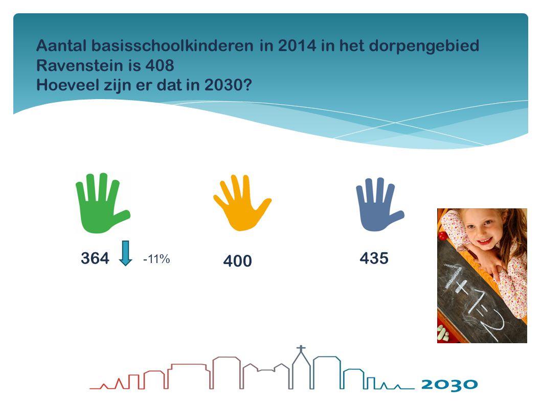 Aantal basisschoolkinderen in 2014 in het dorpengebied Ravenstein is 408 Hoeveel zijn er dat in 2030? 364435 -11 % 400