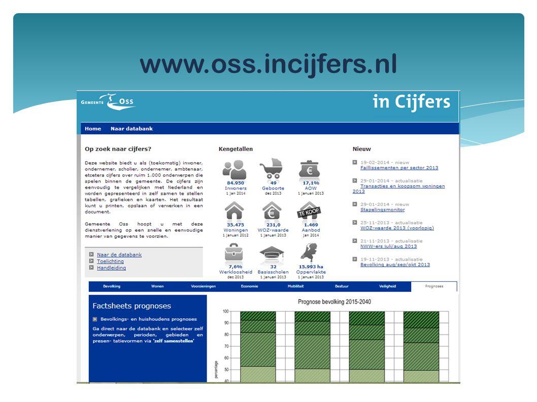www.oss.incijfers.nl