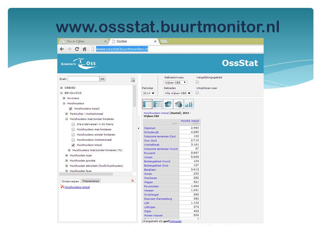 www.ossstat.buurtmonitor.nl