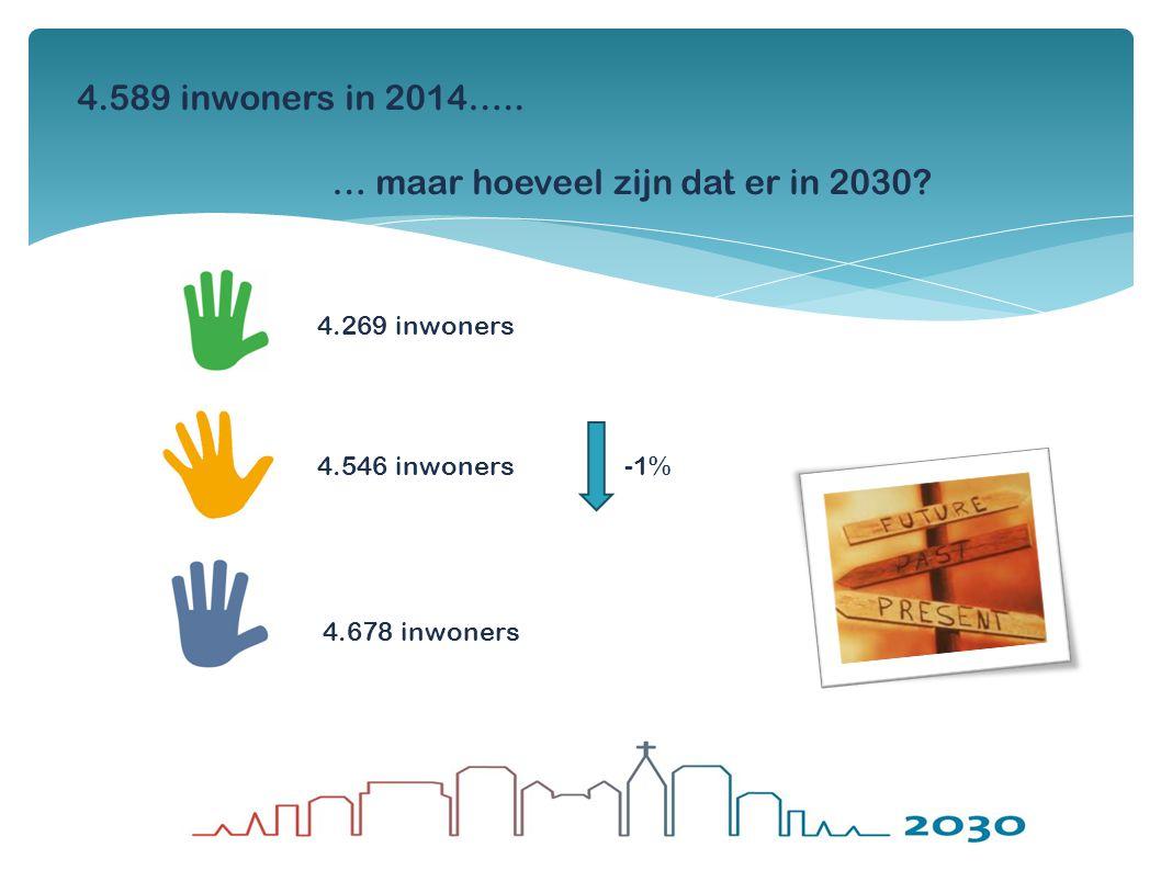 4.589 inwoners in 2014….. … maar hoeveel zijn dat er in 2030? 4.269 inwoners 4.546 inwoners 4.678 inwoners -1%