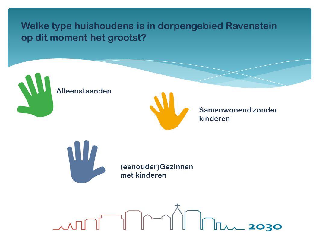 1,9 Welke type huishoudens is in dorpengebied Ravenstein op dit moment het grootst? Samenwonend zonder kinderen (eenouder)Gezinnen met kinderen Alleen