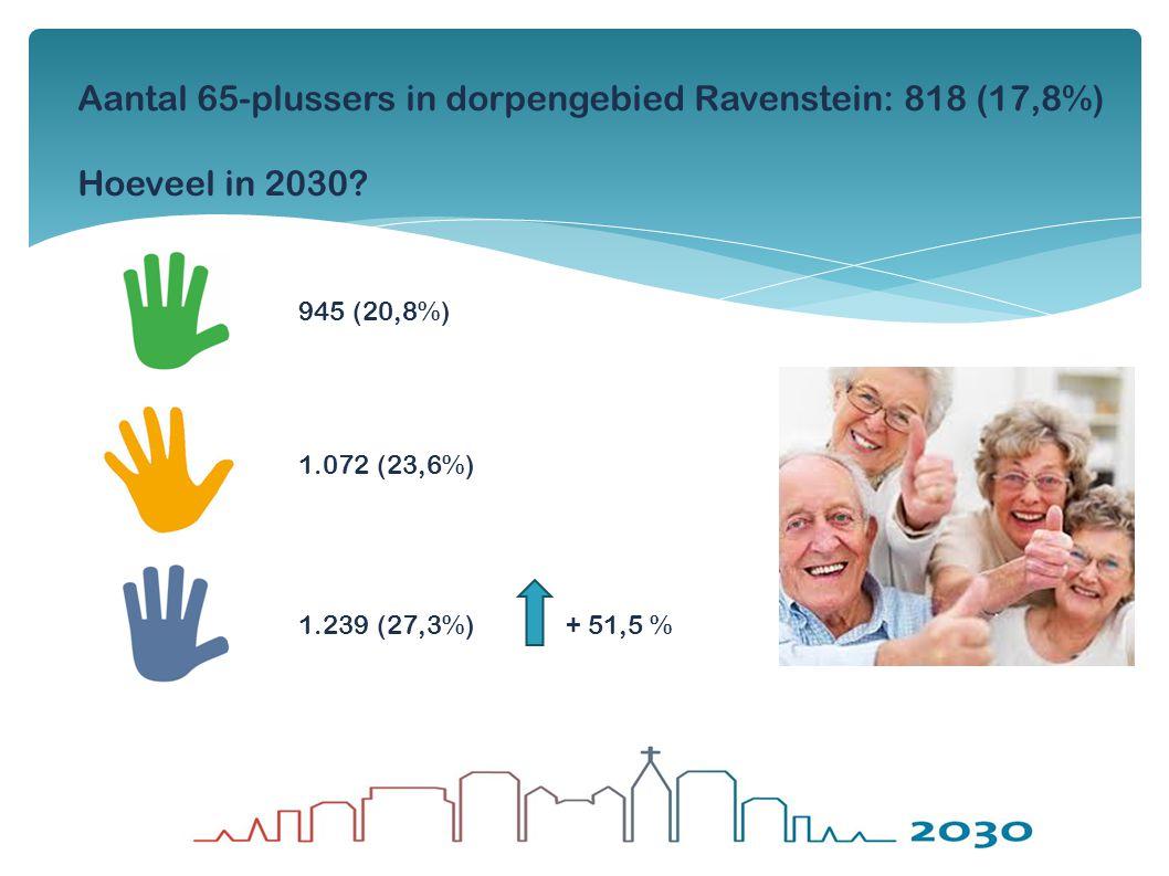 Aantal 65-plussers in dorpengebied Ravenstein: 818 (17,8%) Hoeveel in 2030? 945 (20,8%) 1.072 (23,6%) 1.239 (27,3%)+ 51,5 %