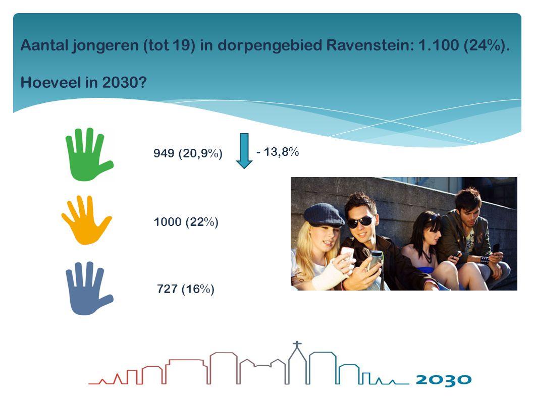 Aantal jongeren (tot 19) in dorpengebied Ravenstein: 1.100 (24%). Hoeveel in 2030? 727 (16%) 949 (20,9%) 1000 (22%) - 13,8%