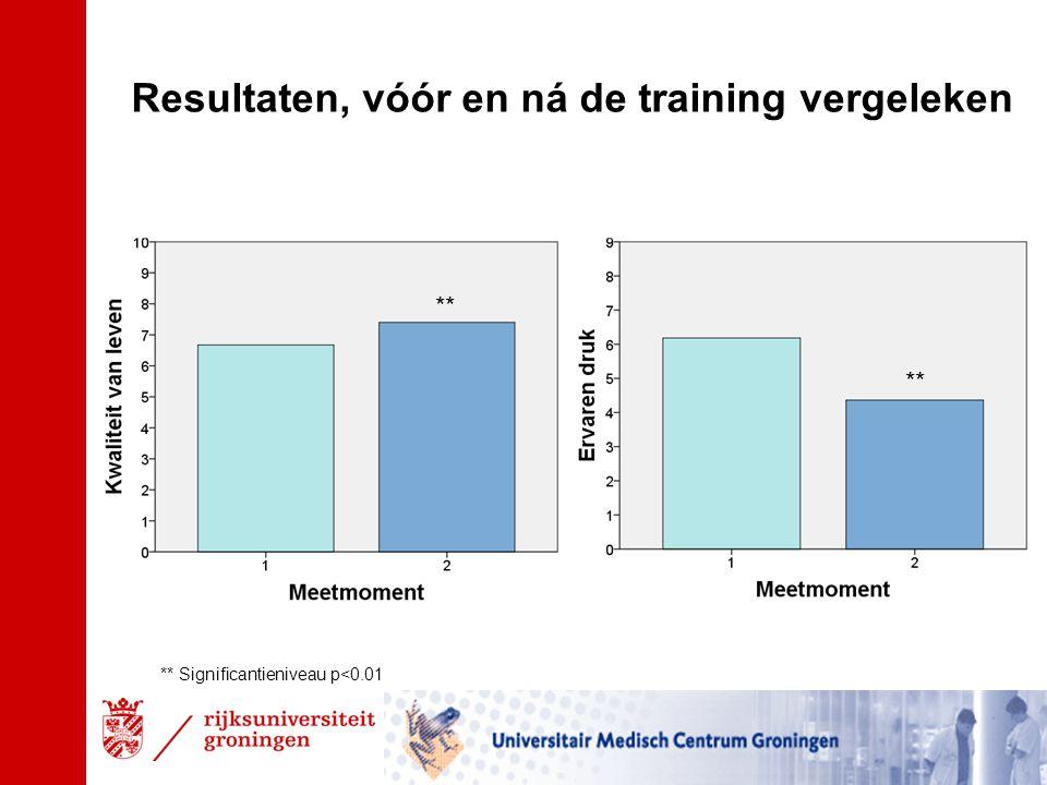 Resultaten, vóór en ná de training vergeleken * ** Significantieniveau p<0.01 **