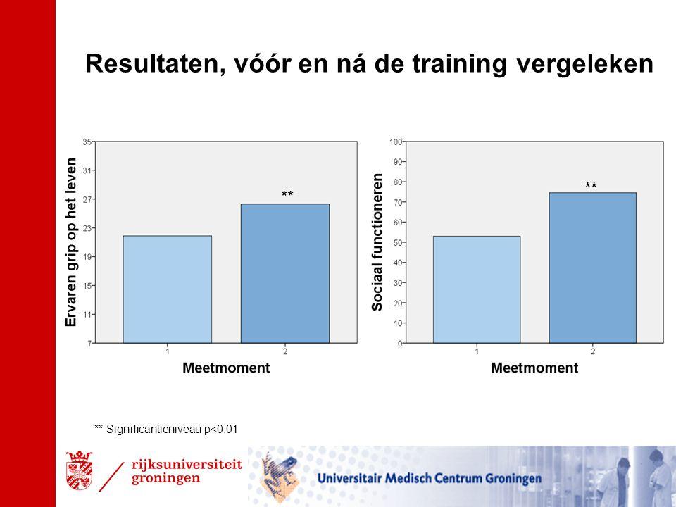 Resultaten, vóór en ná de training vergeleken * ** ** Significantieniveau p<0.01