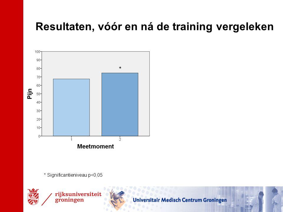 Resultaten, vóór en ná de training vergeleken * Significantieniveau p<0,05 *