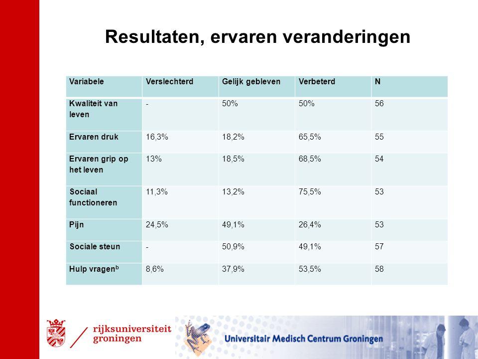 Resultaten, ervaren veranderingen VariabeleVerslechterdGelijk geblevenVerbeterd N Kwaliteit van leven -50% 56 Ervaren druk 16,3%18,2%65,5%55 Ervaren grip op het leven 13%18,5%68,5%54 Sociaal functioneren 11,3%13,2%75,5%53 Pijn 24,5%49,1%26,4%53 Sociale steun -50,9%49,1%57 Hulp vragen b 8,6%37,9%53,5%58