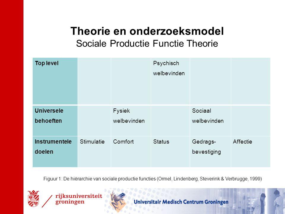 Onderzoeksmodel Kwaliteit van leven (Psychisch welbevinden ) Ervaren grip Sociaal op het levenfunctioneren (Sociaal welbevinden) Ervaren druk (Fysiek welbevinden) PijnOpleidingsniveauSociale steunHulp vragen (Comfort)(Status)(Gedragsbevestiging & Affectie) Figuur 2: Schematisch overzicht van de te onderzoeken concepten, gebaseerd op de SPF theorie