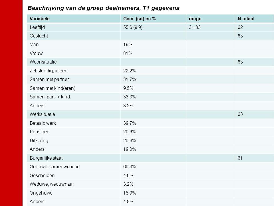 Beschrijving van de groep deelnemers, T1 gegevens VariabeleGem.