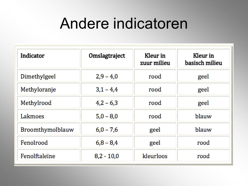 Andere indicatoren