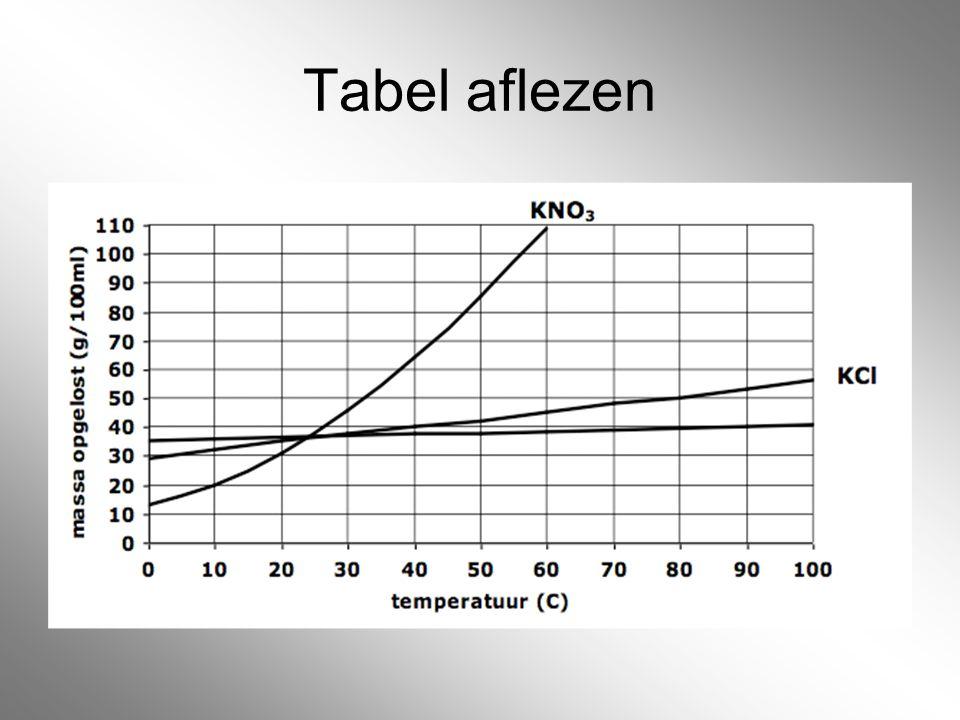 Tabel aflezen