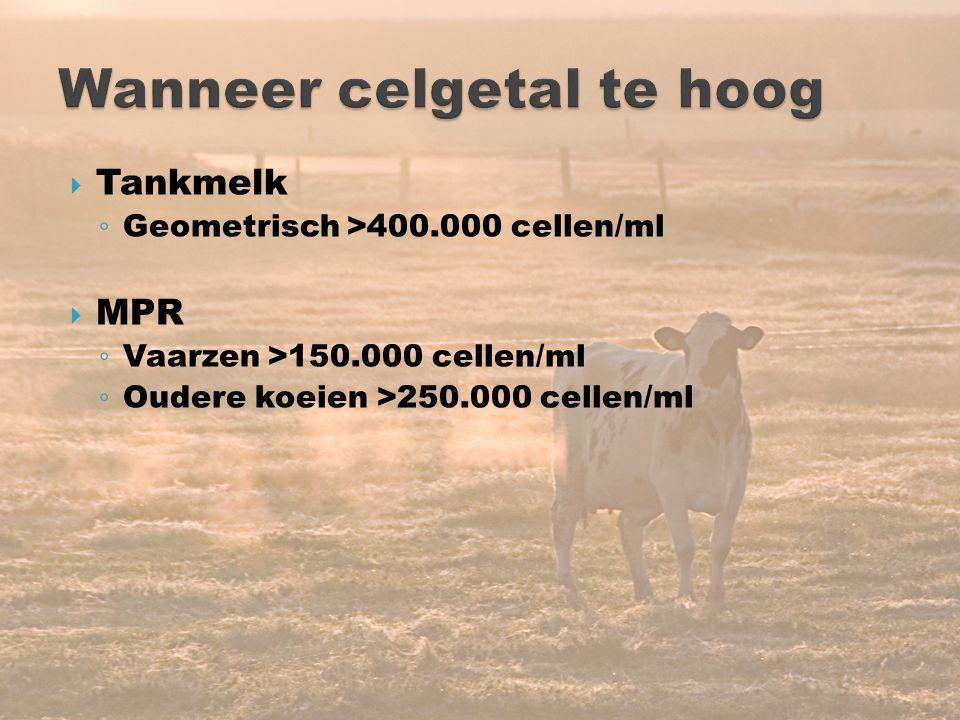 14  Tankmelk ◦ Geometrisch >400.000 cellen/ml  MPR ◦ Vaarzen >150.000 cellen/ml ◦ Oudere koeien >250.000 cellen/ml