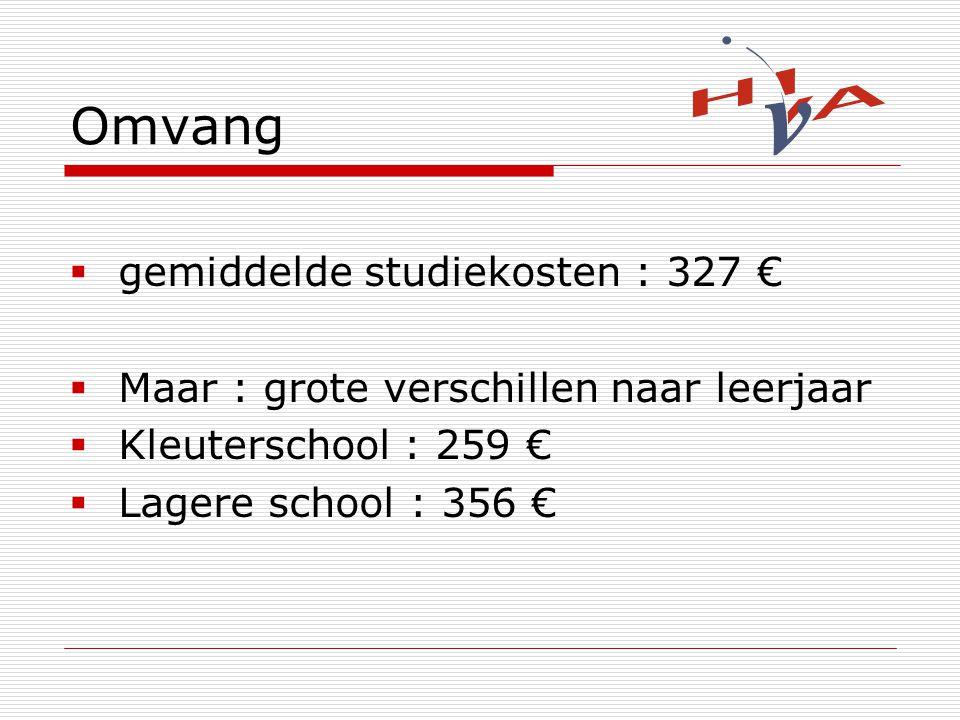 Omvang  gemiddelde studiekosten : 327 €  Maar : grote verschillen naar leerjaar  Kleuterschool : 259 €  Lagere school : 356 €