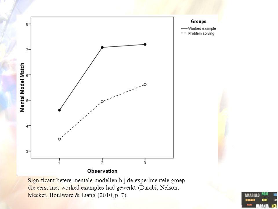 Significant betere mentale modellen bij de experimentele groep die eerst met worked examples had gewerkt (Darabi, Nelson, Meeker, Boulware & Liang (20
