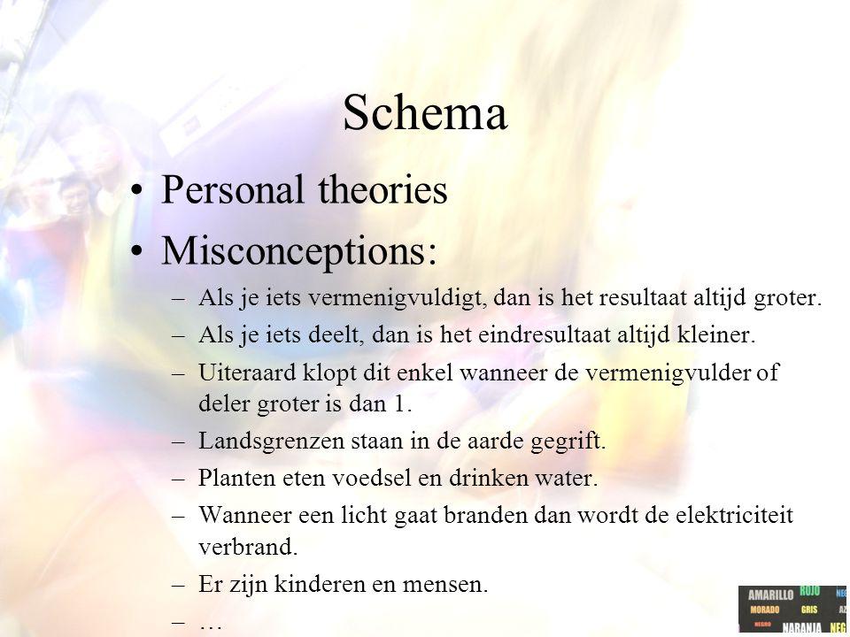 Schema Personal theories Misconceptions: –Als je iets vermenigvuldigt, dan is het resultaat altijd groter. –Als je iets deelt, dan is het eindresultaa