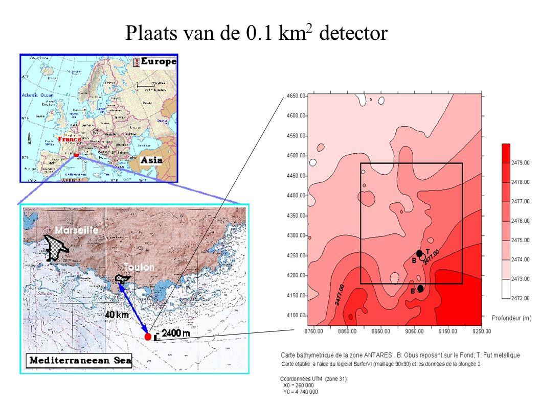 Plaats van de 0.1 km 2 detector