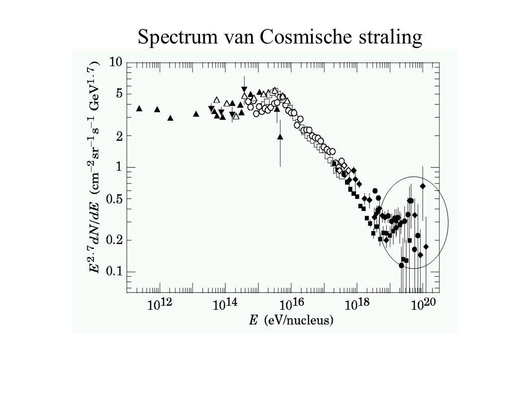 Spectrum van Cosmische straling