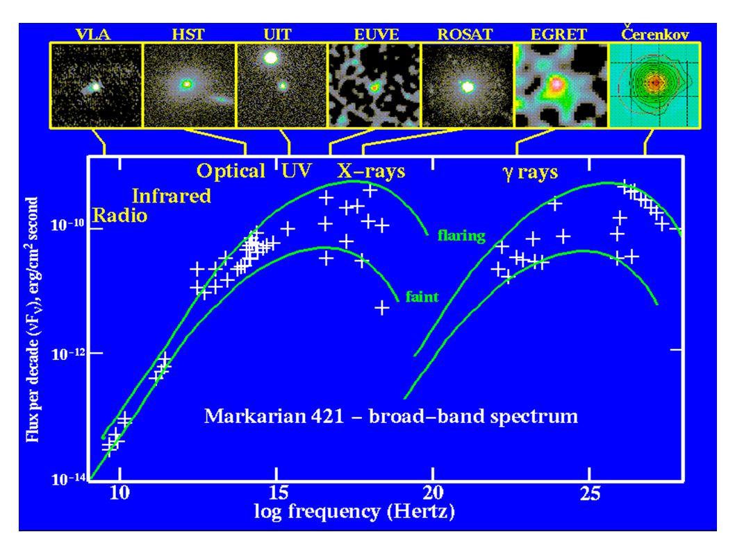 Schok versnelt: electronen synchrotron straling (self) compton scattering protonen.