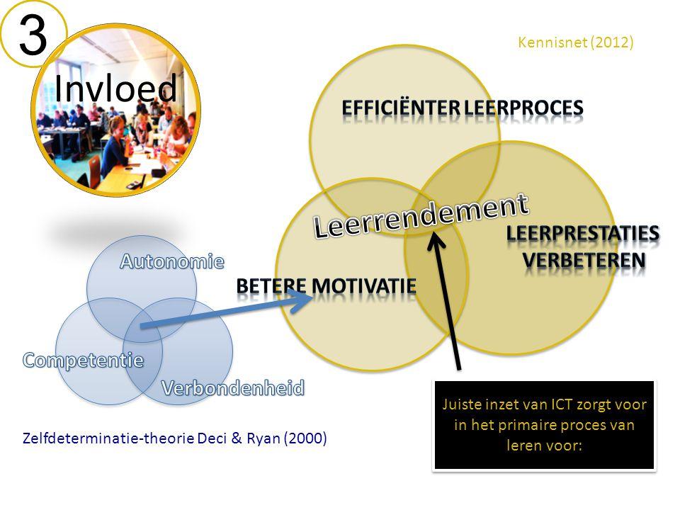 Invloed 3 Kennisnet (2012) Zelfdeterminatie-theorie Deci & Ryan (2000) Juiste inzet van ICT zorgt voor in het primaire proces van leren voor: