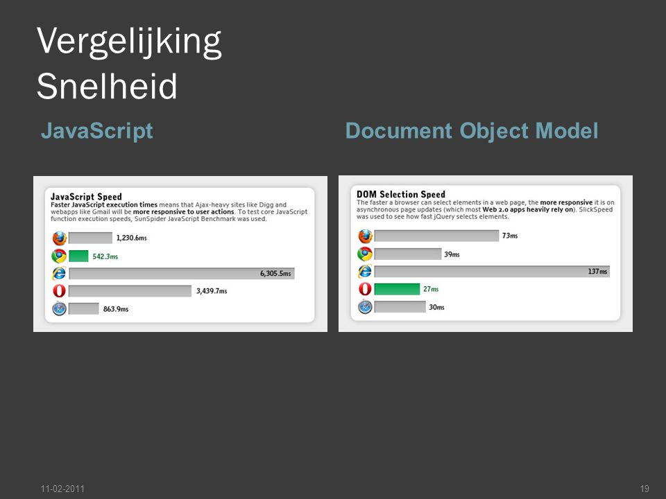 Vergelijking Snelheid Casecade Style SheetPagina laden 11-02-201120