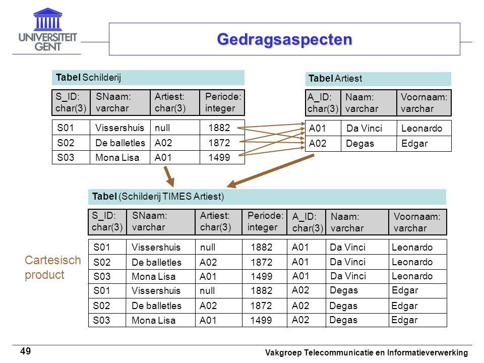Vakgroep Telecommunicatie en Informatieverwerking 49 Gedragsaspecten