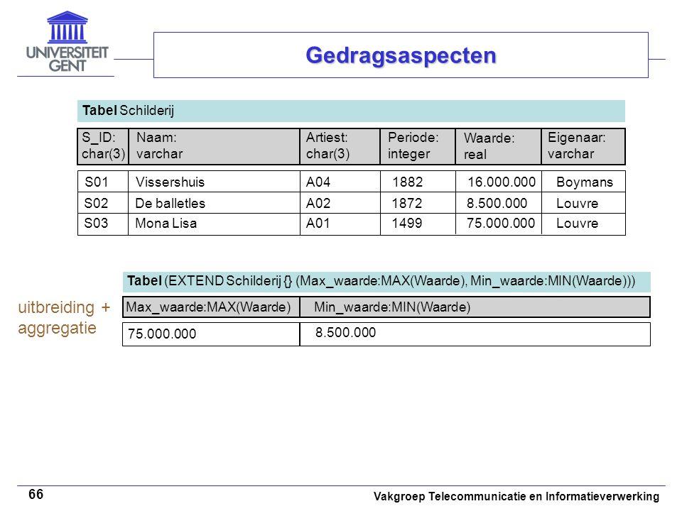 Vakgroep Telecommunicatie en Informatieverwerking 66 Gedragsaspecten Tabel (EXTEND Schilderij {} (Max_waarde:MAX(Waarde), Min_waarde:MIN(Waarde))) Max_waarde:MAX(Waarde) 75.000.000 uitbreiding + aggregatie Min_waarde:MIN(Waarde) 8.500.000 Gedragsaspecten Tabel Schilderij S_ID: char(3) Naam: varchar Artiest: char(3) Periode: integer Waarde: real Eigenaar: varchar S01VissershuisA041882Boymans16.000.000 S02De balletlesA021872Louvre8.500.000 S03Mona LisaA011499Louvre75.000.000