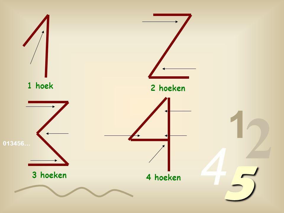 013456… 1 2 4 5 Kijk naar de primitieve schrijfwijze van de cijfers en je zal hun naam begrijpen als je de hoeken telt !